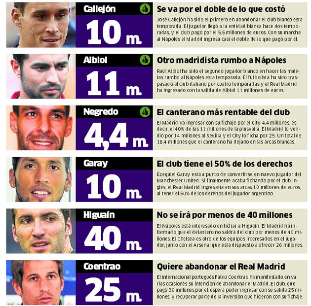 El Real Madrid sigue haciendo caja a la espera de Bale
