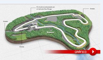 El circuito de Spa-Francorchamps al detalle