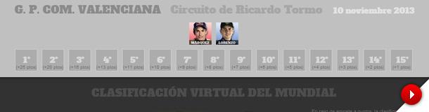 La calculadora de MotoGP