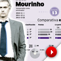 Ancelotti mejora los números de Mou