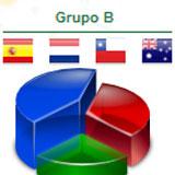 ¿Crees que España podrá revalidar título en Brasil?