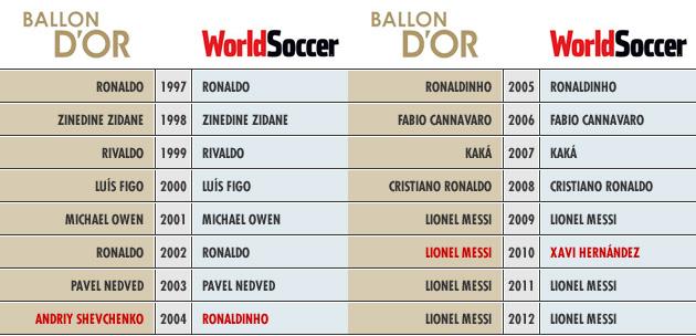 El Premio World Soccer casi garantiza ganar el FIFA Bal�n de Oro