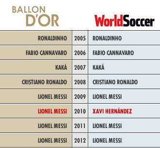 El Premio World Soccer casi garantiza ganar el FIFA Balón de Oro