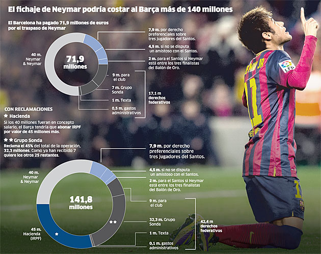 Neymar puede costar el doble