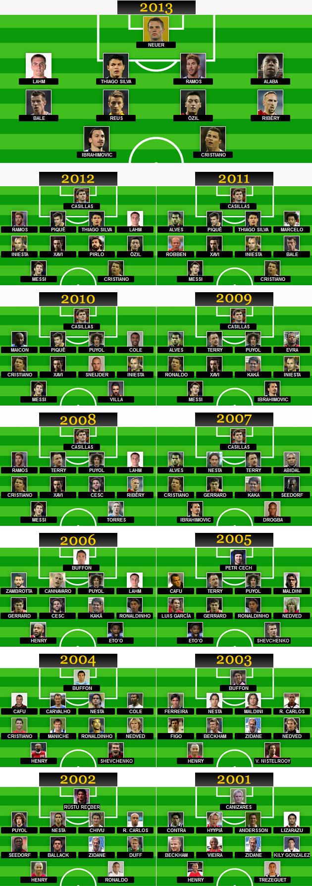 Los mejores onces desde 2001