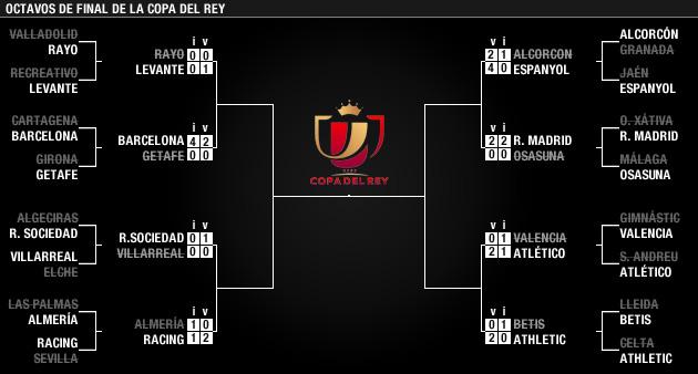 Fechas y horarios de los cuartos de final - MARCA.com