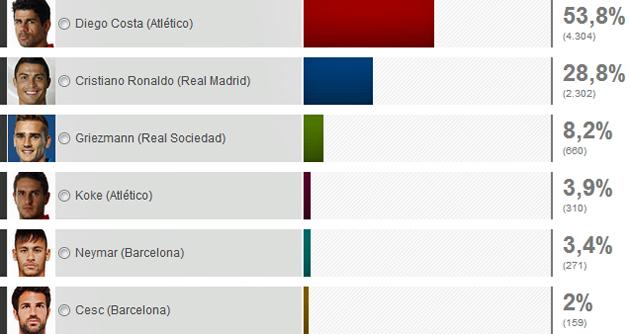 Diego Costa, el mejor jugador de la Liga