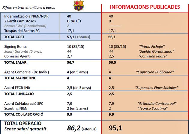 El Barcelona cifra la operación Neymar en 86,2 millones