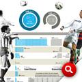 Compara los números de Santillana y Cristiano Ronaldo