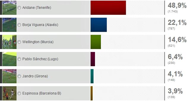 Aridane, del Tenerife, logra el mejor gol de la jornada 34