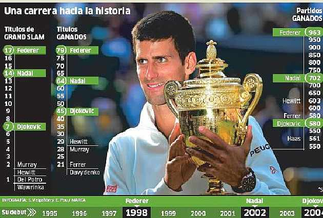 Djokovic va por la mitad