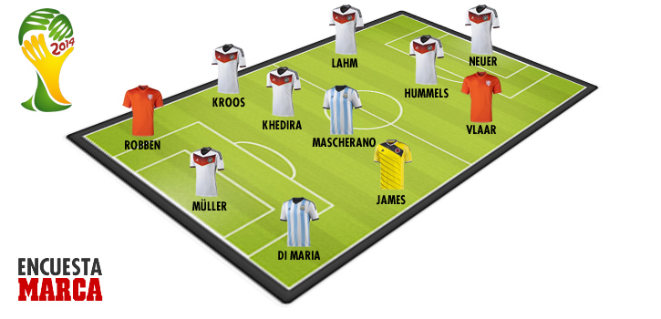 Los aficionados no meten a Messi en el once ideal del Mundial