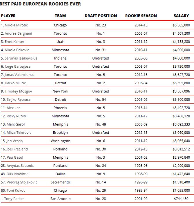 Mirotic es el novato europeo más millonario de la historia de la NBA