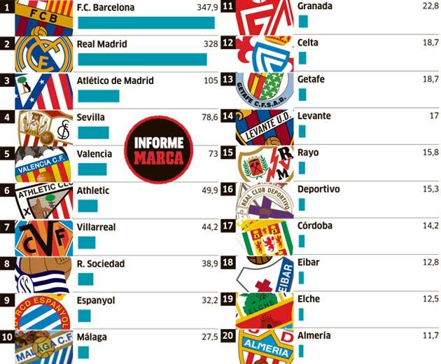 La Liga salary caps revealed