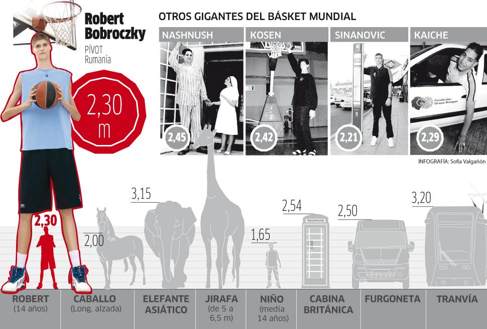 El Barcelona sigue al niño más alto del mundo, Robert Bobroczky, de 14 años y 2,30