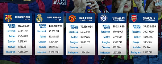 Barça, the most loved club in the world
