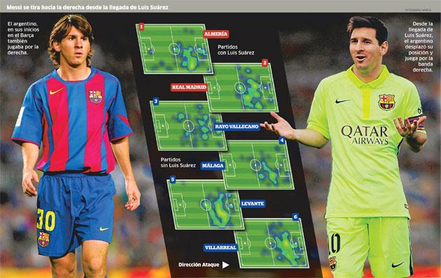 El 'revival' de Leo Messi
