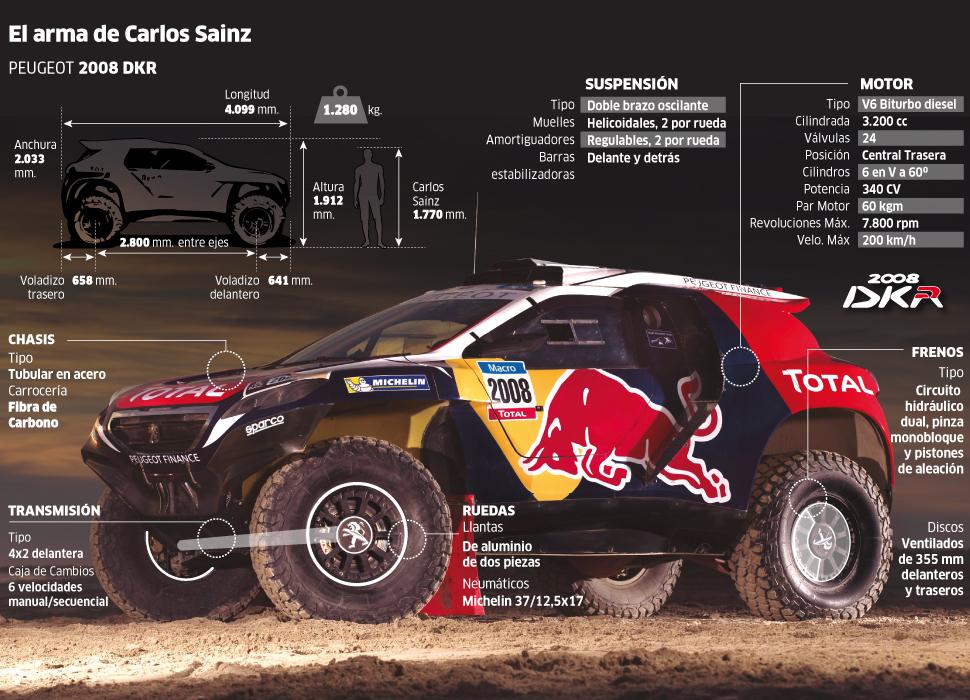El arma de Carlos Sainz para el Dakar