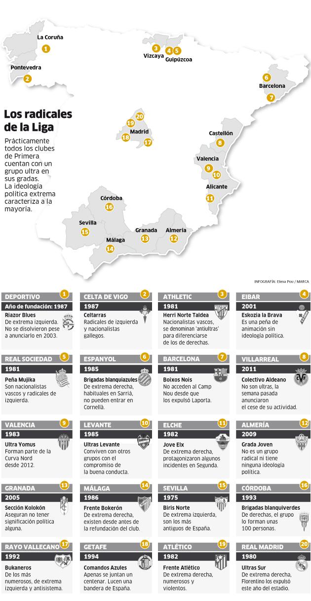 El mapa ultra del fútbol español