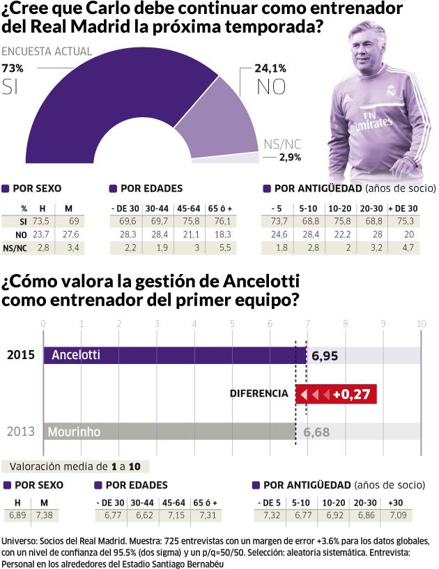 Ancelotti, quédate