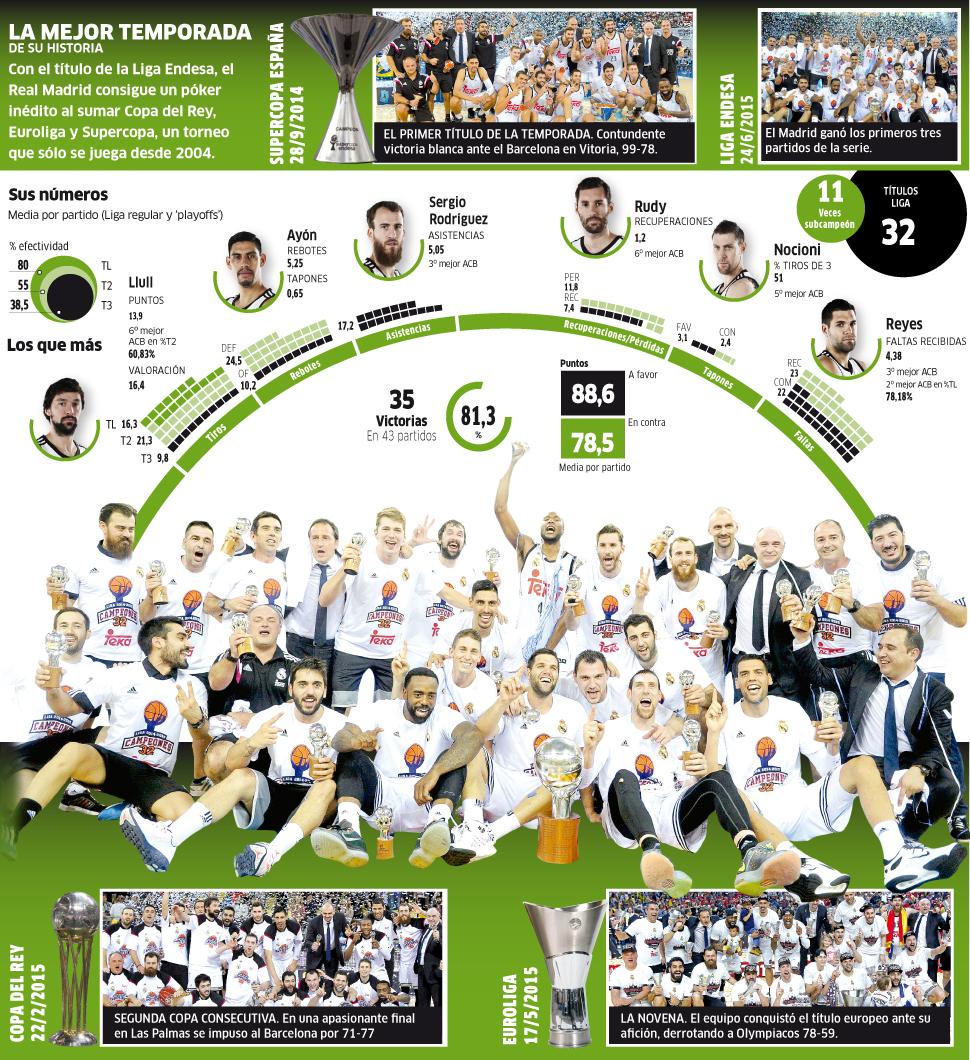 Los números del campeón