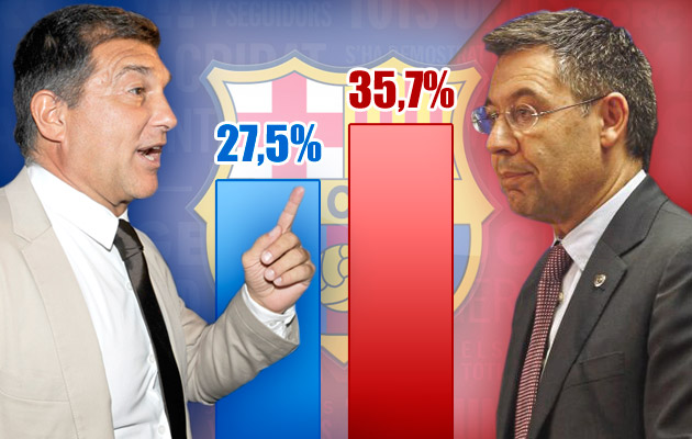 Bartomeu out in front