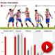 Análisis de los goleadores del Atlético de Madrid