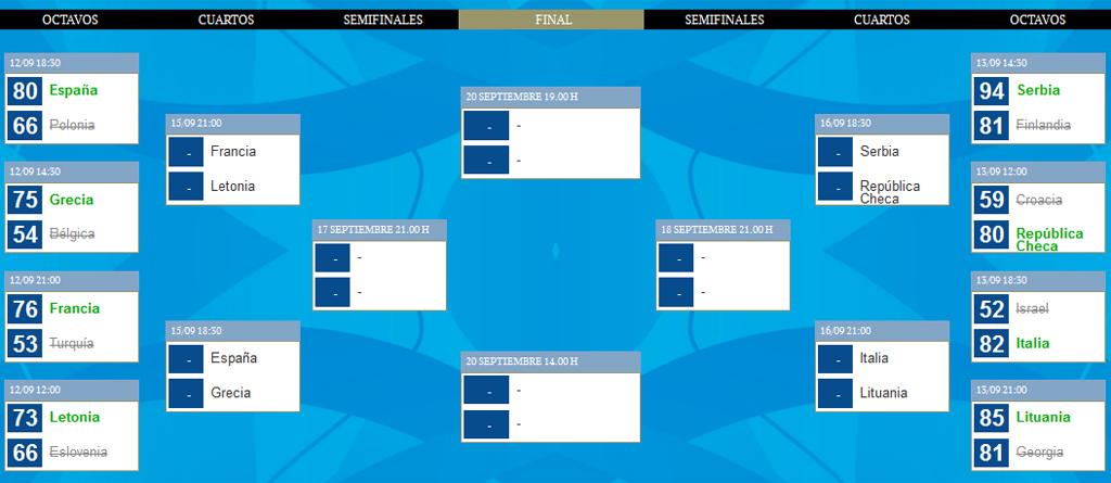 Eurobasket 2015: Así quedan los cuartos de final del Eurobasket 2015 ...