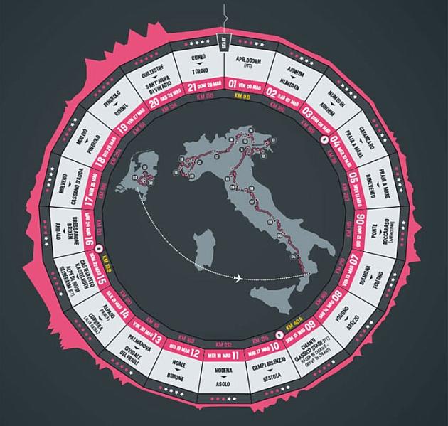 'Pantallazo' copiado por cicloweb.it de la web oficial del Giro
