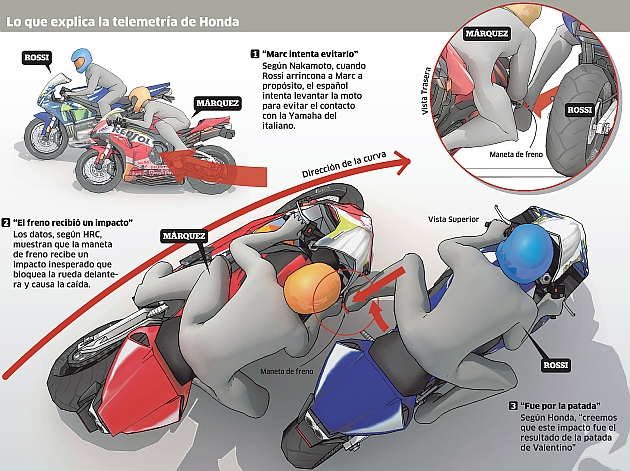 La telemetría de Honda sí ve patada de Rossi a Márquez