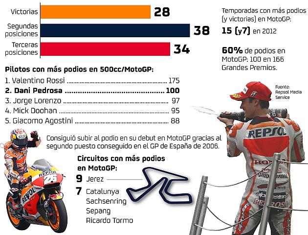 Pedrosa alcanza los 100 podios en MotoGP