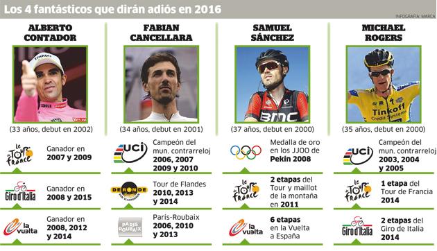 Fin de ciclo en 2016