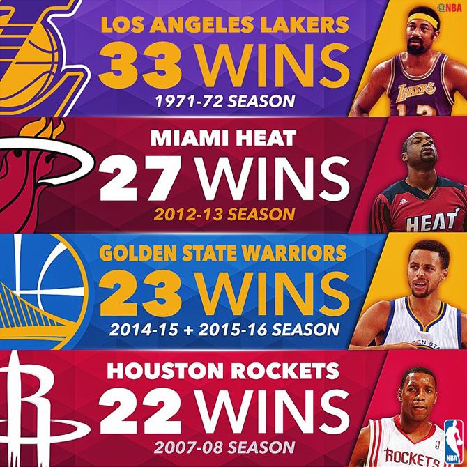 Los Warriors certifican la tercera mejor racha victoriosa de la historia de la NBA