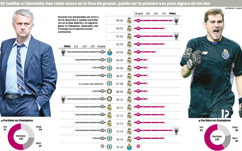 Ni Casillas ni Mourinho han caído nunca en la fase de grupos