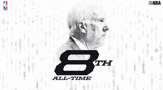 El Sargento Pops ya es el octavo entrenador con más triunfos en la NBA