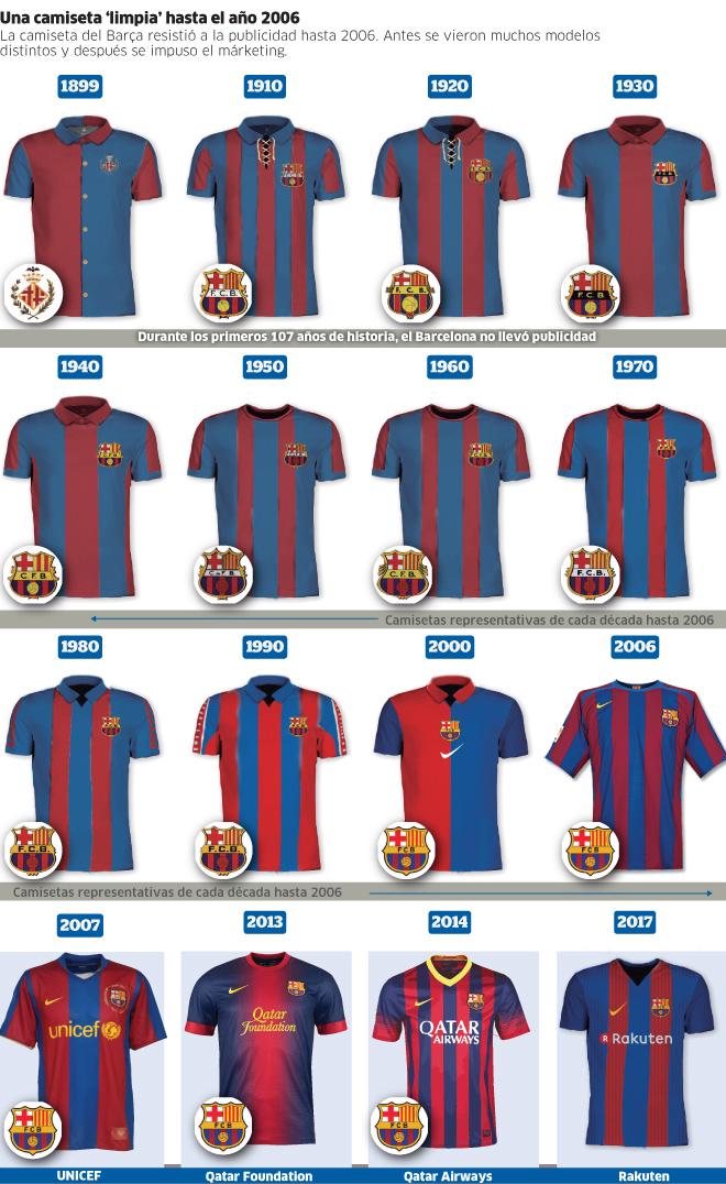 FC Barcelona  Una camiseta  limpia  hasta 2006  24c66d29e8da0