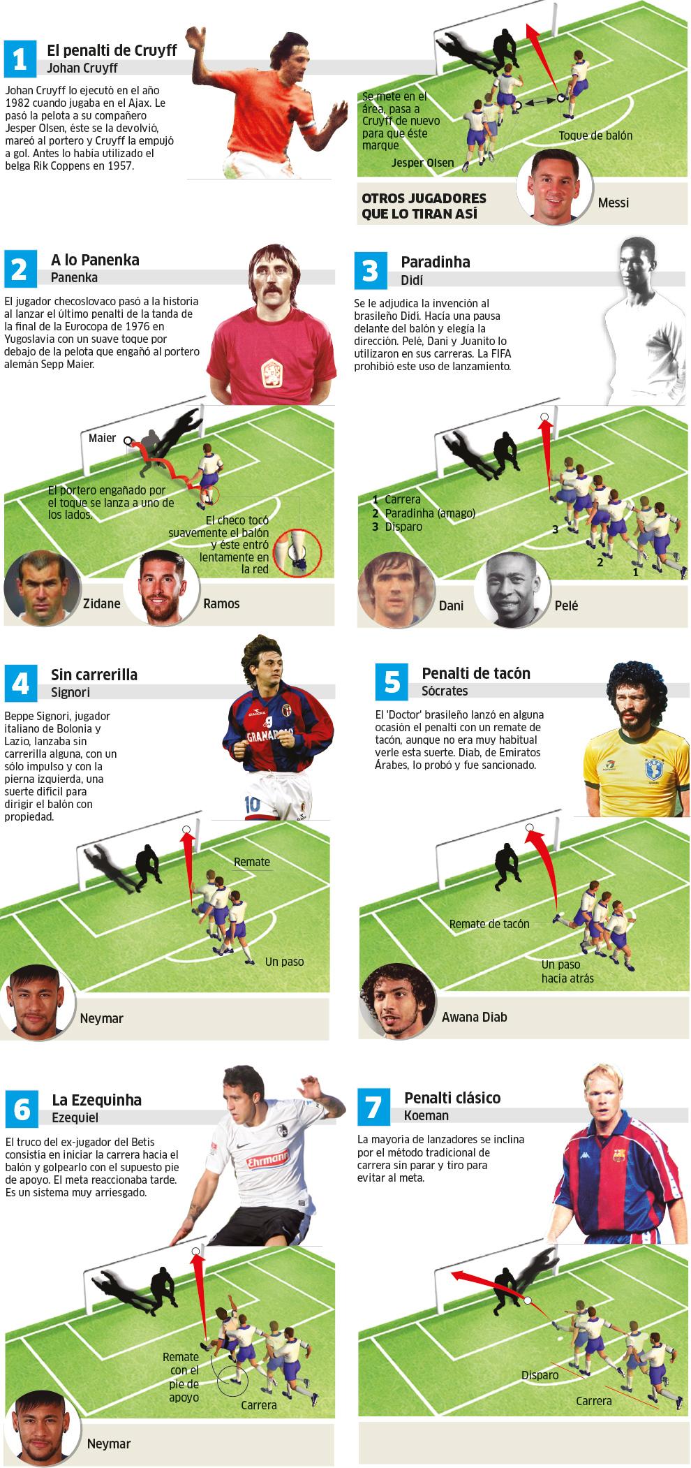 6 maneras legendarias de lanzar un penalti... y el clásico de siempre