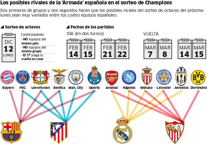 Sorteo de Champions  El Madrid y el Sevilla esquivan a Bayern bf66b9e56b00a