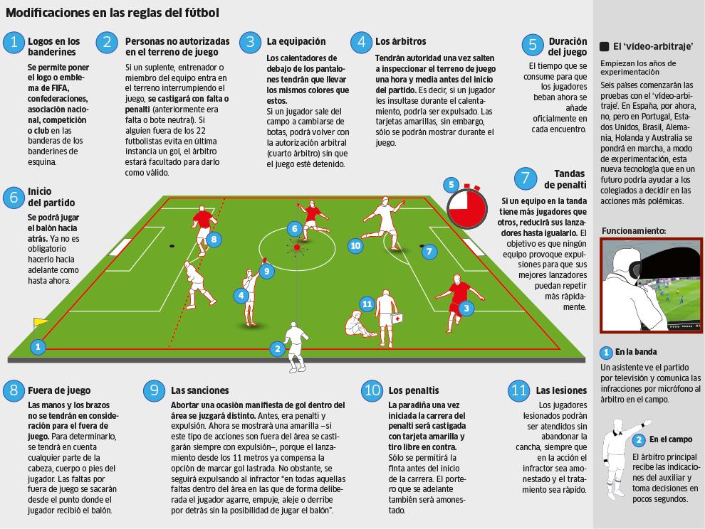 El fútbol de las 'nuevas' reglas | Marca.com