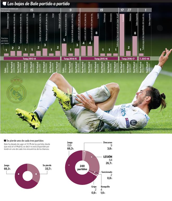 Real Madrid: Bale se ha perdido uno de cada tres partidos | Marca.com