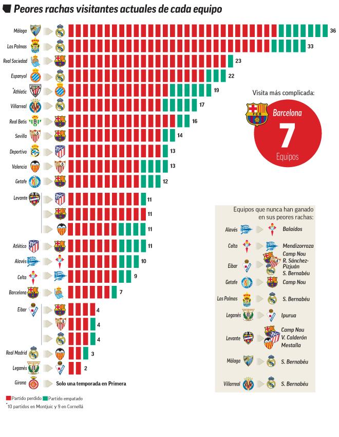 La Liga Santander Tabelle