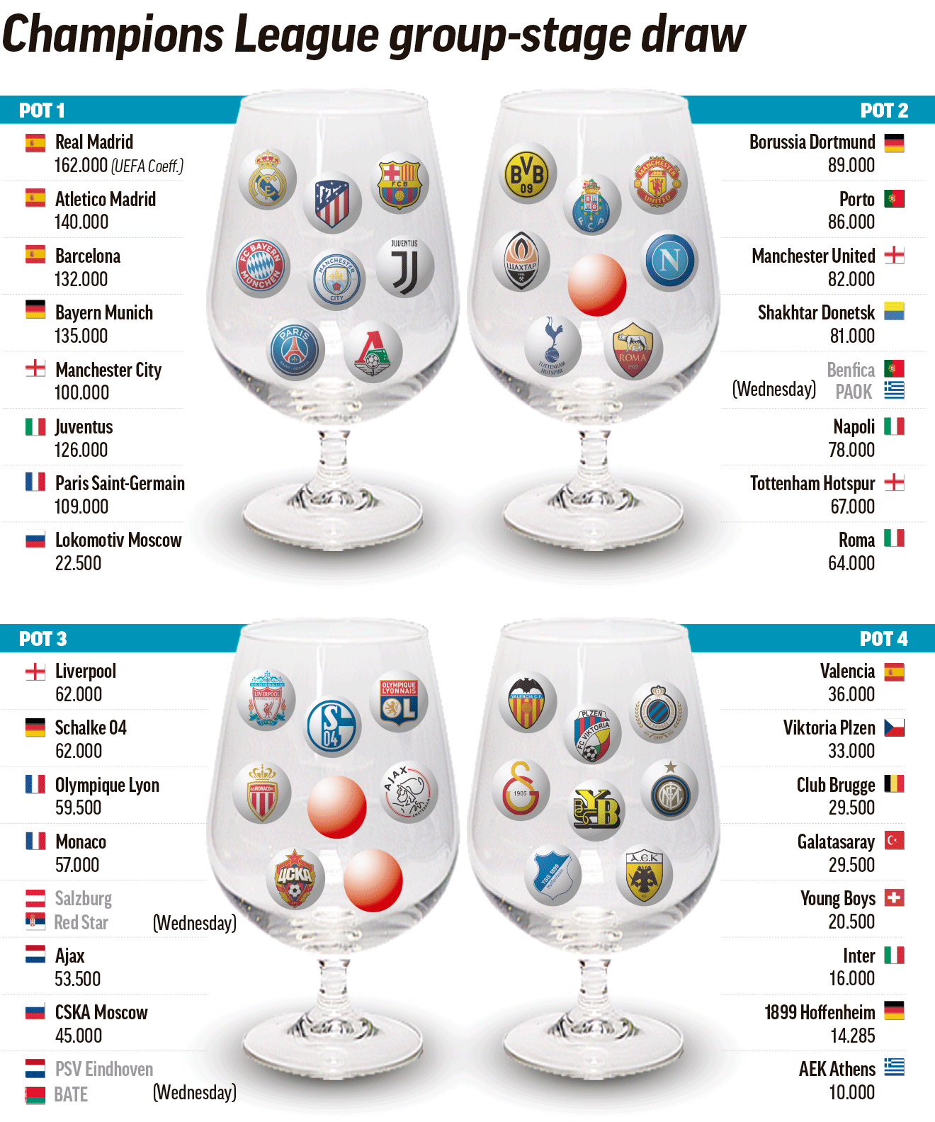 champions league draw the champions league pots as they