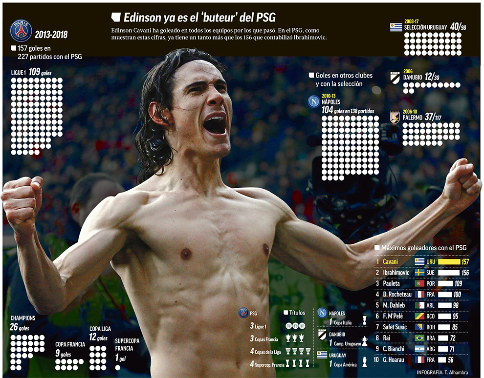 Ligue 1 Psg Cavani The Matador Of Paris Marca In English