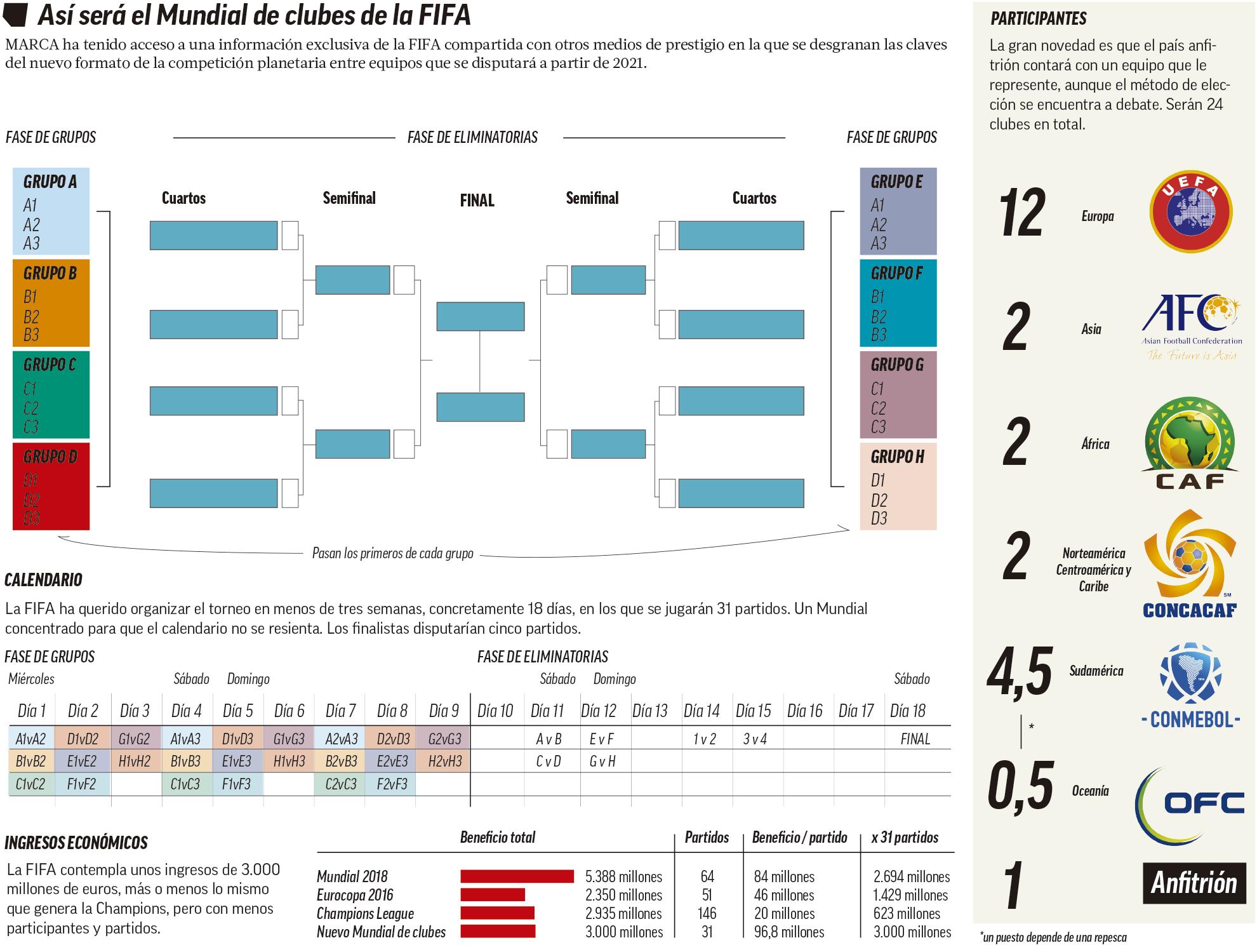 Calendario Mundial Futbol.El Mundial Que Revolucionara El Futbol Marca Com