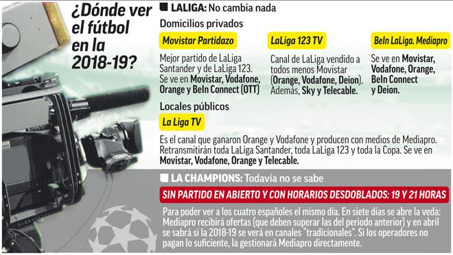 Fútbol en televisión  La Champions cambia de canal de TV  527271ee632