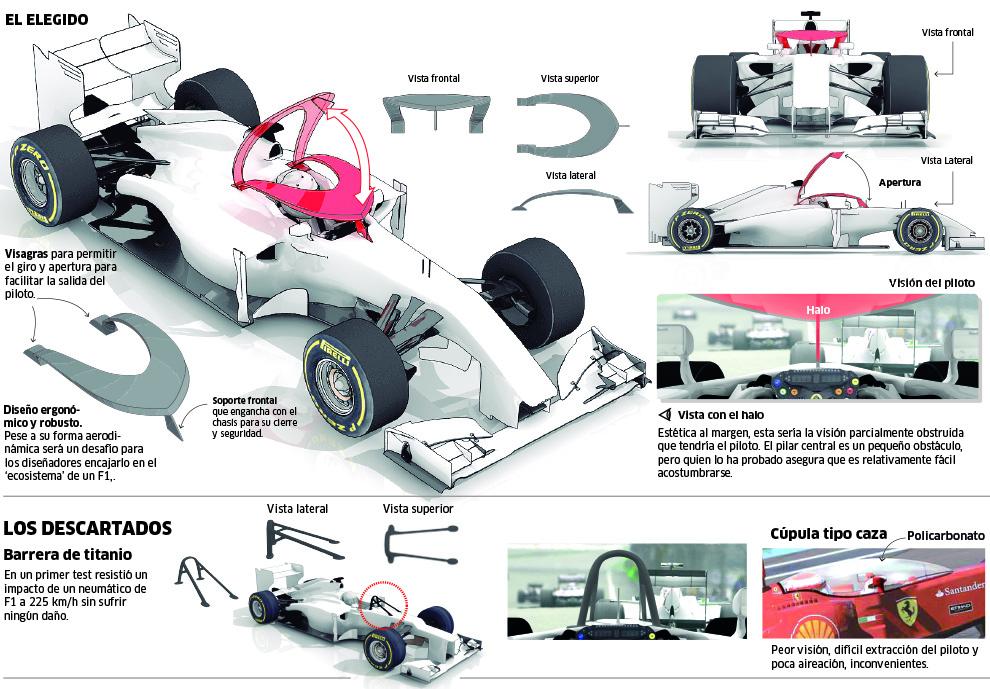 Fórmula 1 Así Es El Halo De Mercedes Marca Com
