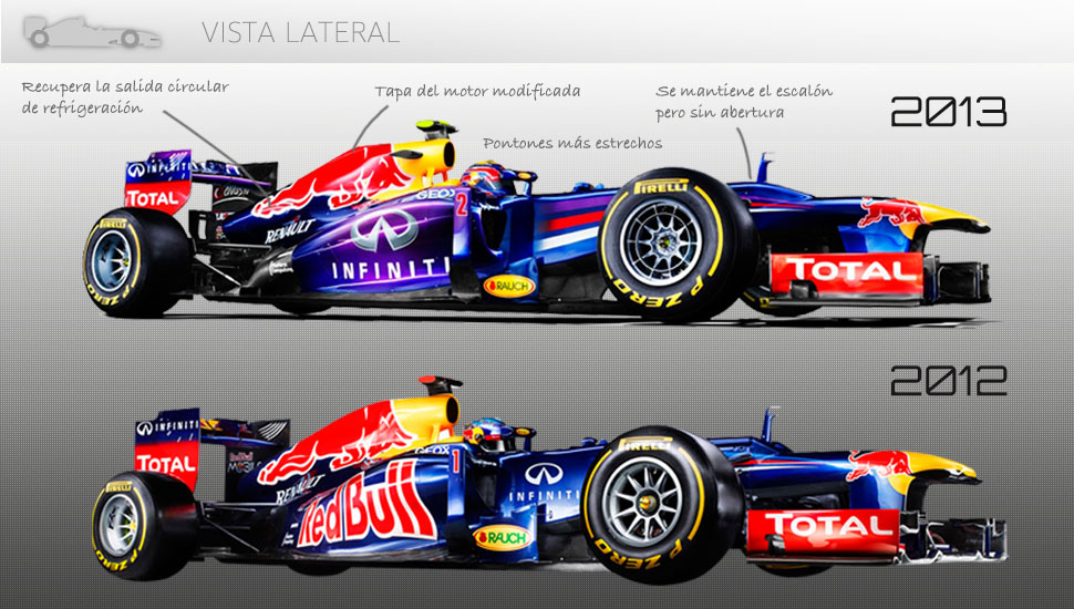 Comparativa Red Bull RB8 RB9