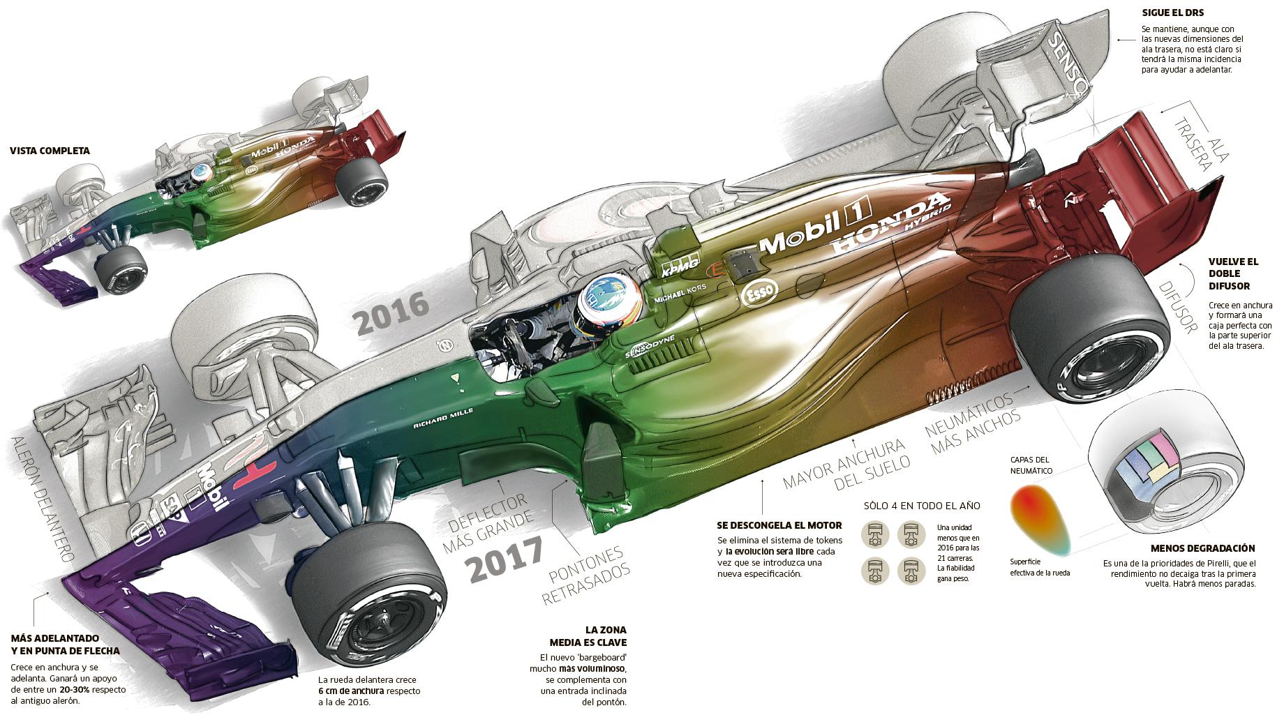 Los nuevos F1