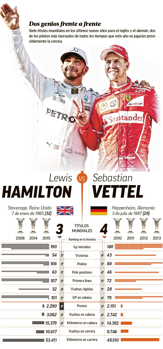 Vettel vs Hamilton: El duelo que le faltaba a la F1