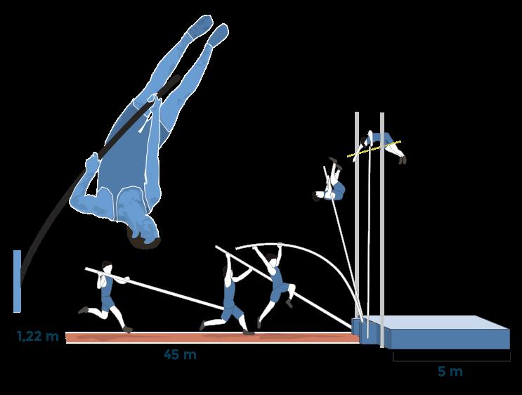 Atletismo: salto con pértiga